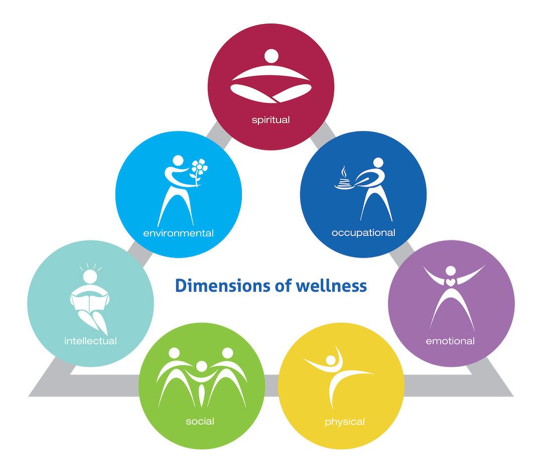 Wellness Dimensions graph